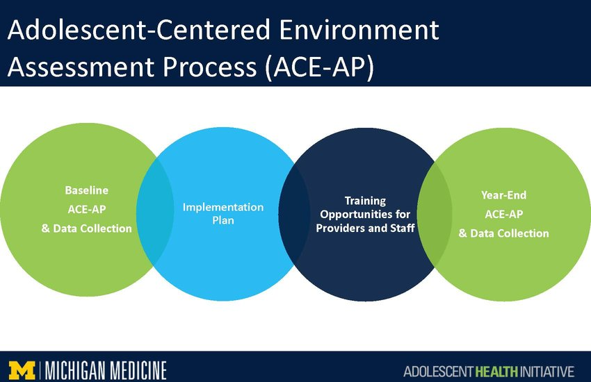 Improving Care_Components of Youth-Friendly Care ACE-AP Image